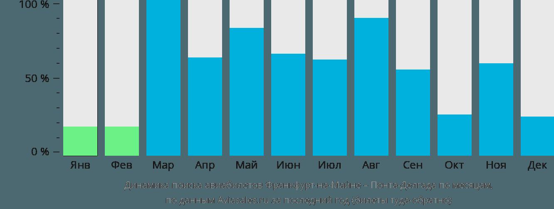 Динамика поиска авиабилетов из Франкфурта-на-Майне в Понта-Делгаду по месяцам
