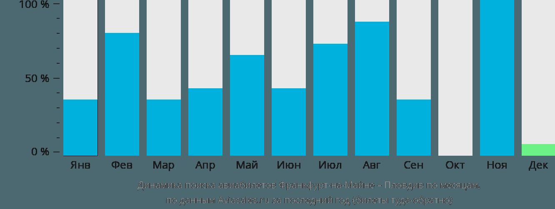 Динамика поиска авиабилетов из Франкфурта-на-Майне в Пловдив по месяцам