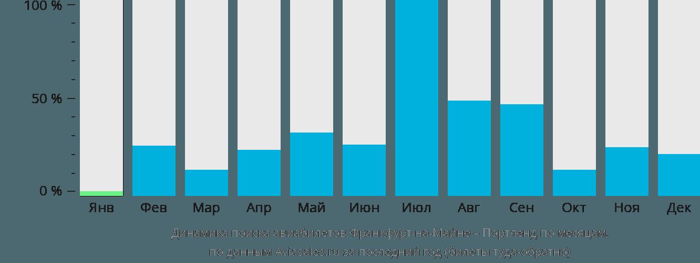 Динамика поиска авиабилетов из Франкфурта-на-Майне в Портленд по месяцам
