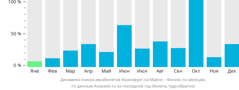 Динамика поиска авиабилетов из Франкфурта-на-Майне в Финикс по месяцам