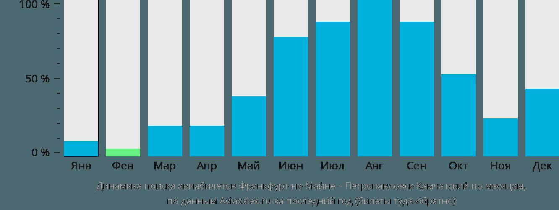 Динамика поиска авиабилетов из Франкфурта-на-Майне в Петропавловск-Камчатский по месяцам