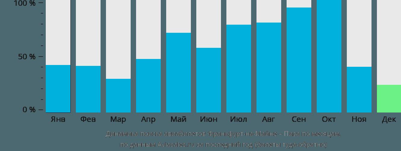 Динамика поиска авиабилетов из Франкфурта-на-Майне в Пизу по месяцам