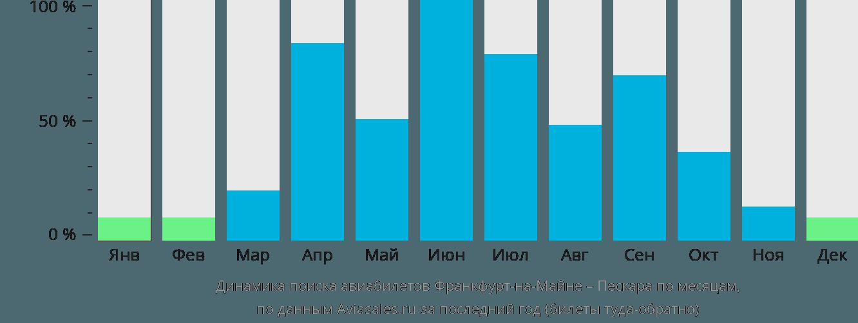 Динамика поиска авиабилетов из Франкфурта-на-Майне в Пескару по месяцам