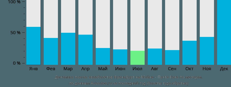 Динамика поиска авиабилетов из Франкфурта-на-Майне в Пунта-Кану по месяцам