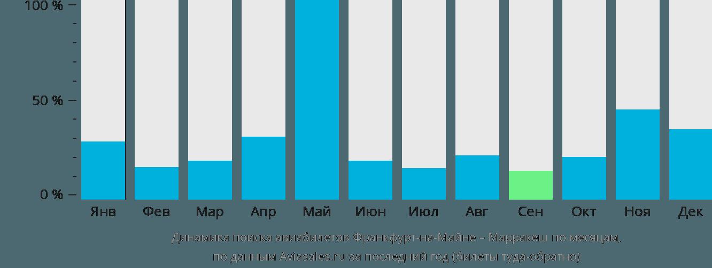 Динамика поиска авиабилетов из Франкфурта-на-Майне в Марракеш по месяцам