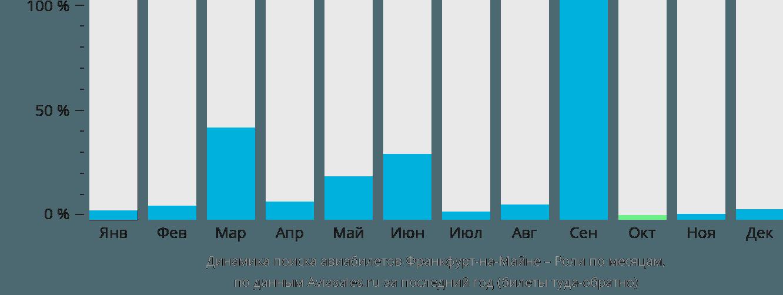 Динамика поиска авиабилетов из Франкфурта-на-Майне в Роли по месяцам