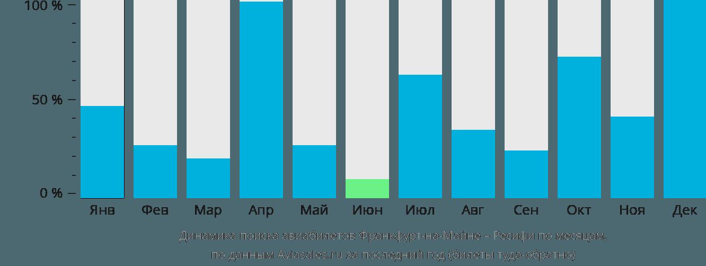 Динамика поиска авиабилетов из Франкфурта-на-Майне в Ресифи по месяцам