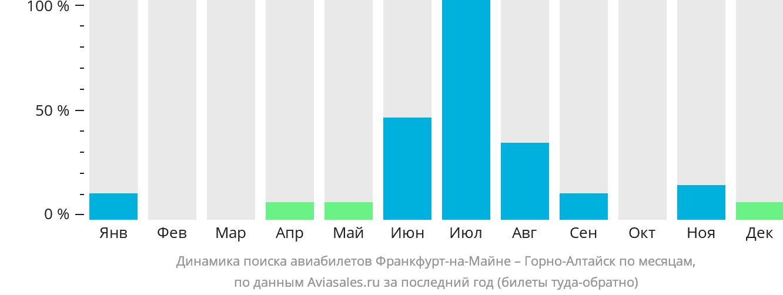 Динамика поиска авиабилетов из Франкфурта-на-Майне в Горно-Алтайск по месяцам
