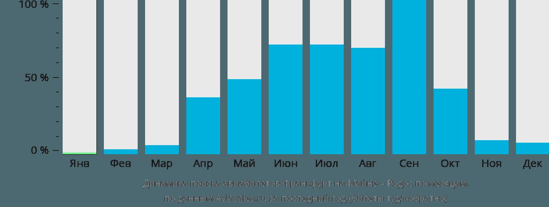 Динамика поиска авиабилетов из Франкфурта-на-Майне на Родос по месяцам