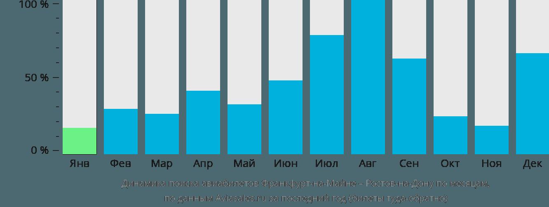 Динамика поиска авиабилетов из Франкфурта-на-Майне в Ростов-на-Дону по месяцам