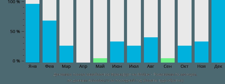 Динамика поиска авиабилетов из Франкфурта-на-Майне в Рованиеми по месяцам