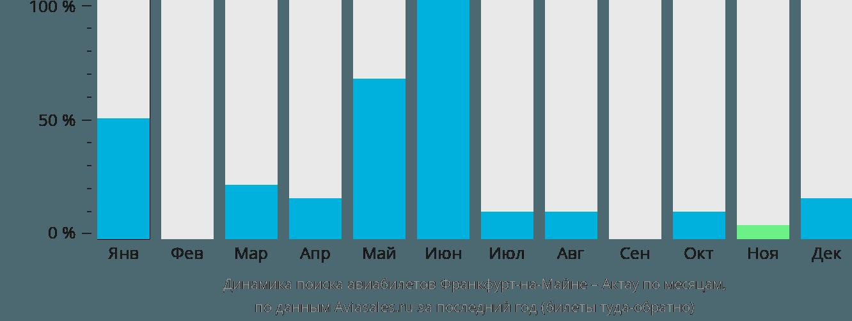 Динамика поиска авиабилетов из Франкфурта-на-Майне в Актау по месяцам
