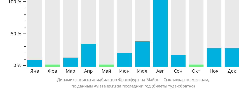 Динамика поиска авиабилетов из Франкфурта-на-Майне в Сыктывкар по месяцам