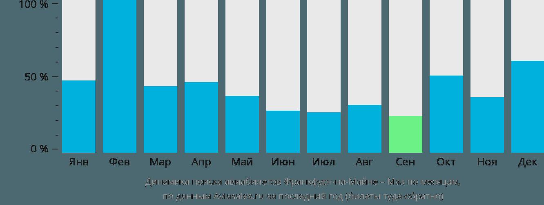 Динамика поиска авиабилетов из Франкфурта-на-Майне на Маэ по месяцам