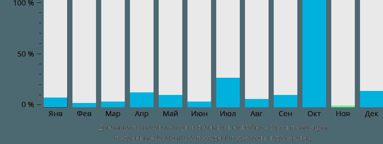 Динамика поиска авиабилетов из Франкфурта-на-Майне в Сургут по месяцам