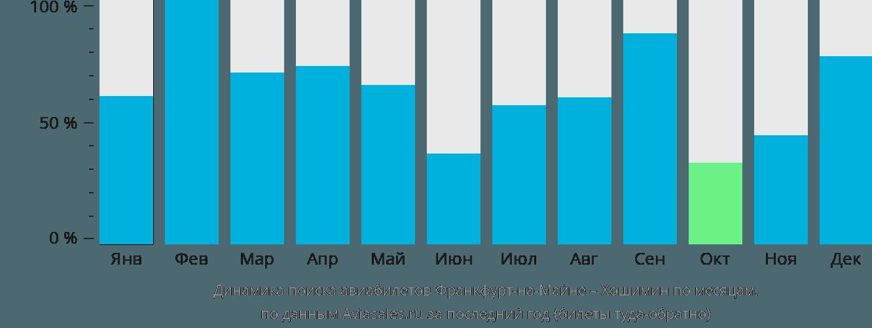 Динамика поиска авиабилетов из Франкфурта-на-Майне в Хошимин по месяцам