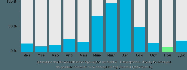 Динамика поиска авиабилетов из Франкфурта-на-Майне в Симферополь по месяцам