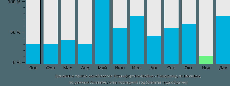 Динамика поиска авиабилетов из Франкфурта-на-Майне в Самарканда по месяцам