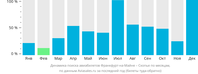 Динамика поиска авиабилетов из Франкфурта-на-Майне в Скопье по месяцам