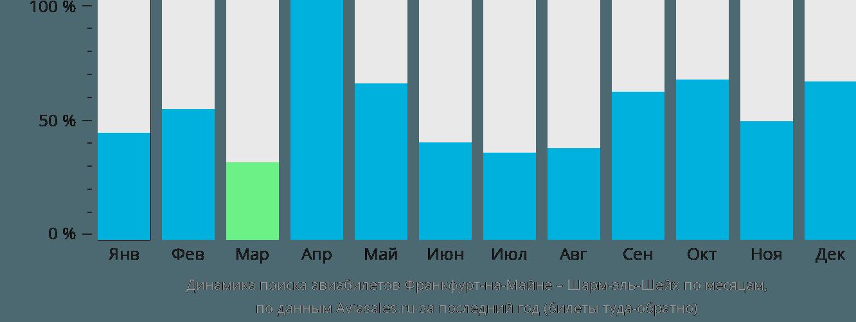 Динамика поиска авиабилетов из Франкфурта-на-Майне в Шарм-эль-Шейх по месяцам