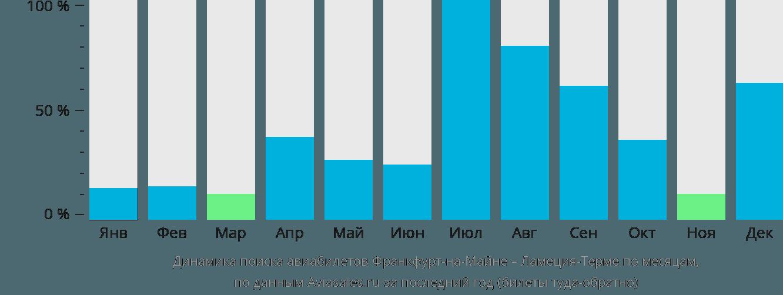 Динамика поиска авиабилетов из Франкфурта-на-Майне в Ламеция-Терме по месяцам
