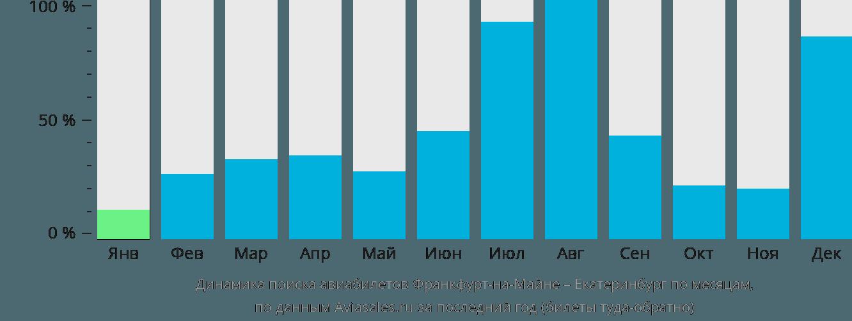 Динамика поиска авиабилетов из Франкфурта-на-Майне в Екатеринбург по месяцам