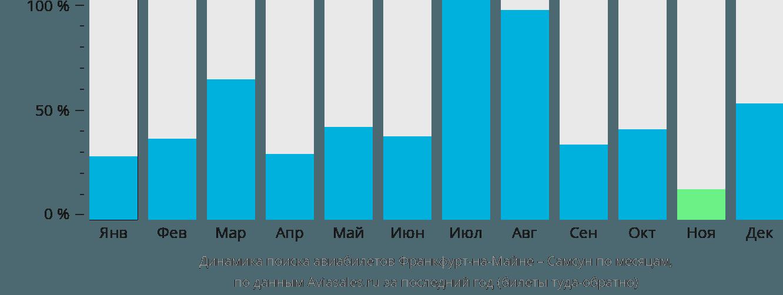 Динамика поиска авиабилетов из Франкфурта-на-Майне в Самсун по месяцам