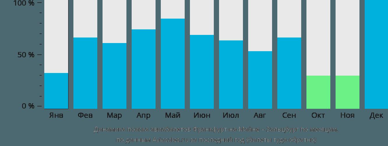Динамика поиска авиабилетов из Франкфурта-на-Майне в Зальцбург по месяцам