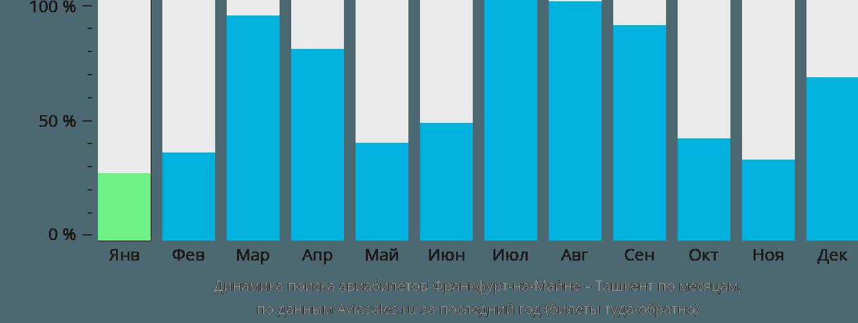 Динамика поиска авиабилетов из Франкфурта-на-Майне в Ташкент по месяцам