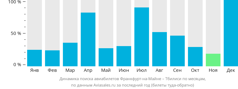 Динамика поиска авиабилетов из Франкфурта-на-Майне в Тбилиси по месяцам