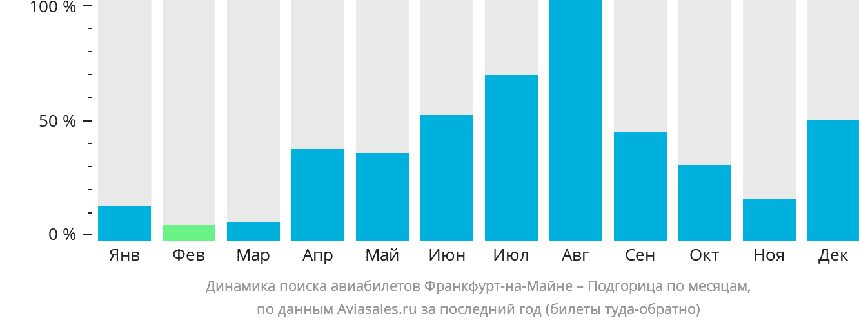 Динамика поиска авиабилетов из Франкфурта-на-Майне в Подгорицу по месяцам