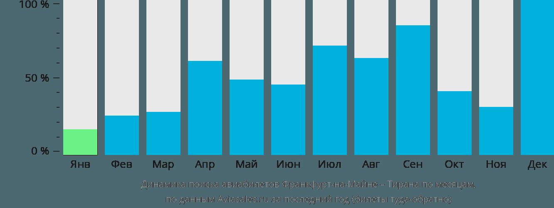 Динамика поиска авиабилетов из Франкфурта-на-Майне в Тирану по месяцам