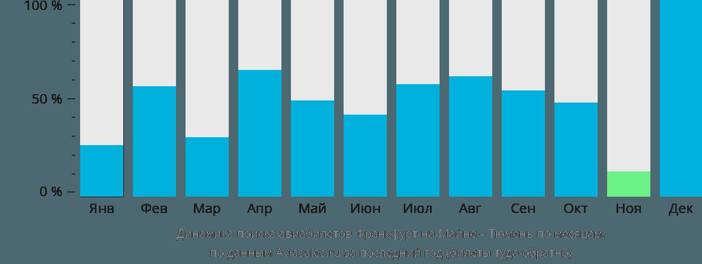 Динамика поиска авиабилетов из Франкфурта-на-Майне в Тюмень по месяцам