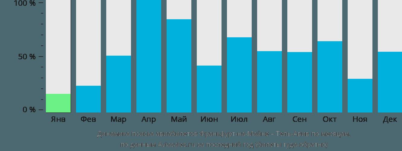 Динамика поиска авиабилетов из Франкфурта-на-Майне в Тель-Авив по месяцам