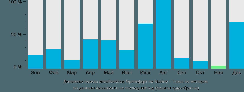 Динамика поиска авиабилетов из Франкфурта-на-Майне в Томск по месяцам