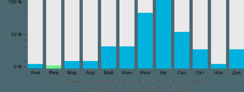 Динамика поиска авиабилетов из Франкфурта-на-Майне в Трапани по месяцам