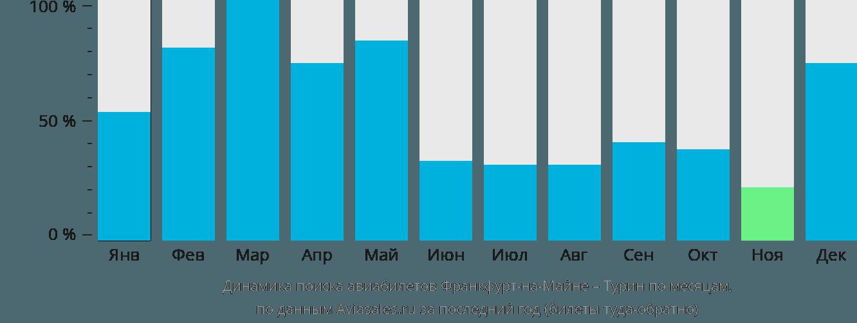 Динамика поиска авиабилетов из Франкфурта-на-Майне в Турин по месяцам