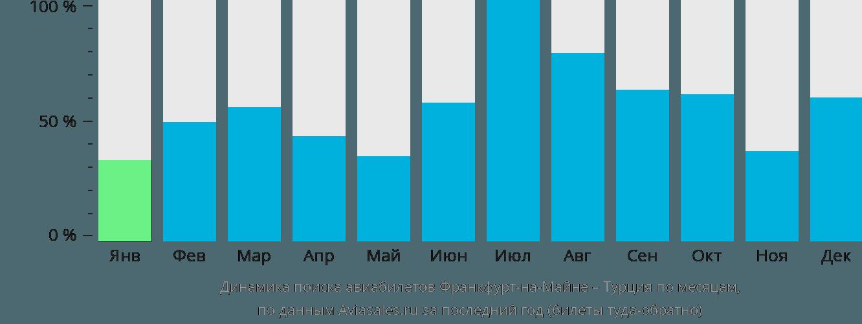 Динамика поиска авиабилетов из Франкфурта-на-Майне в Турцию по месяцам