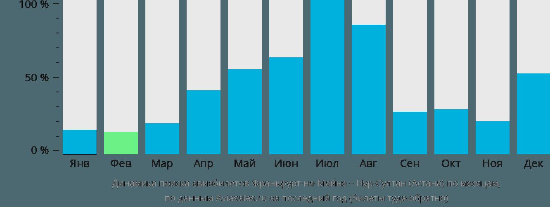 Динамика поиска авиабилетов из Франкфурта-на-Майне в Астану по месяцам