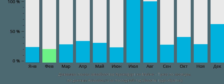 Динамика поиска авиабилетов из Франкфурта-на-Майне в Тунис по месяцам