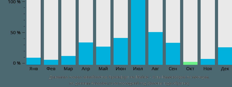 Динамика поиска авиабилетов из Франкфурта-на-Майне в Усть-Каменогорск по месяцам