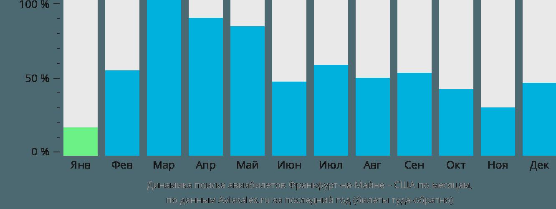 Динамика поиска авиабилетов из Франкфурта-на-Майне в США по месяцам