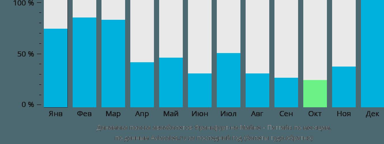 Динамика поиска авиабилетов из Франкфурта-на-Майне в Паттайю по месяцам