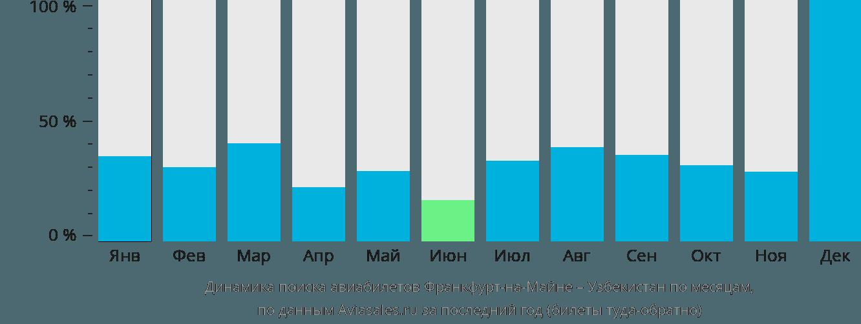 Динамика поиска авиабилетов из Франкфурта-на-Майне в Узбекистан по месяцам
