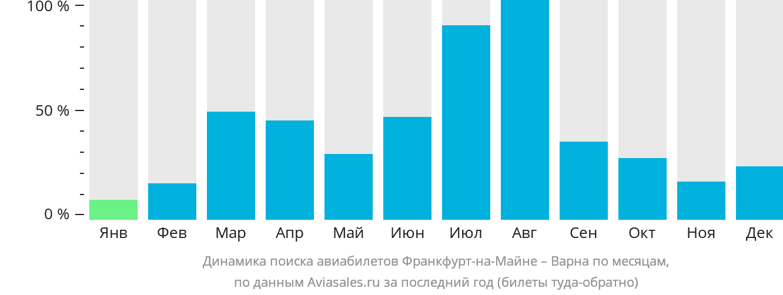 Динамика поиска авиабилетов из Франкфурта-на-Майне в Варну по месяцам