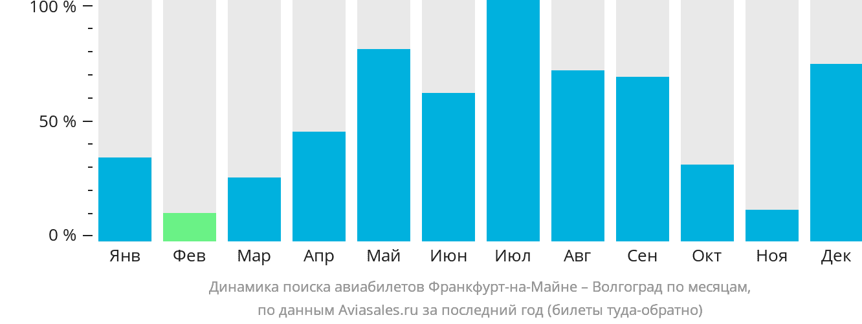 Динамика поиска авиабилетов из Франкфурта-на-Майне в Волгоград по месяцам