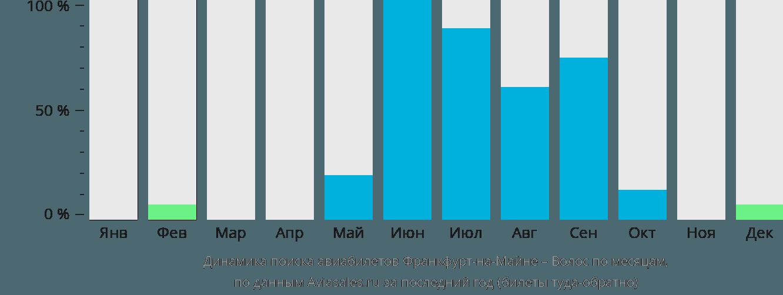 Динамика поиска авиабилетов из Франкфурта-на-Майне в Волоса по месяцам
