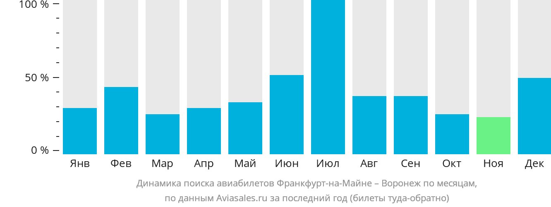 Динамика поиска авиабилетов из Франкфурта-на-Майне в Воронеж по месяцам