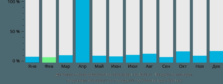 Динамика поиска авиабилетов из Франкфурта-на-Майне в Виндхук по месяцам