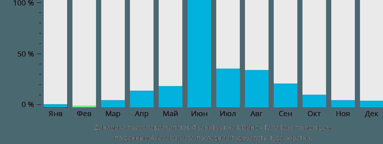 Динамика поиска авиабилетов из Франкфурта-на-Майне в Галифакс по месяцам